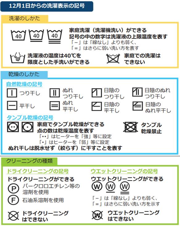 新しい洗濯表示【早見表】