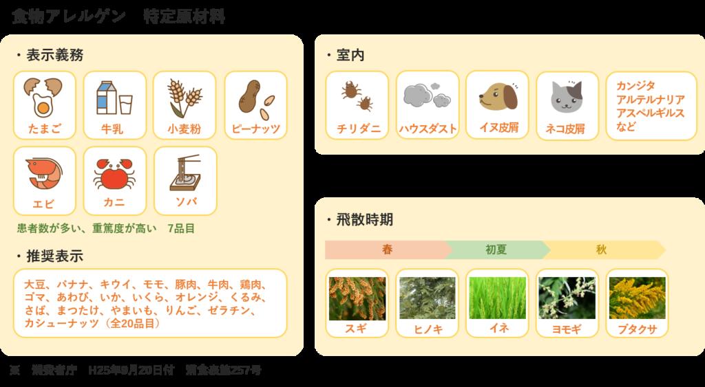 アレルゲンの種類